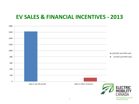 EV sales incentives available in Canada 2014. Image courtesy Electric Mobility Canada.