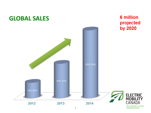 Global EV sales by 2020. Image courtesy Electric Mobility Canada.