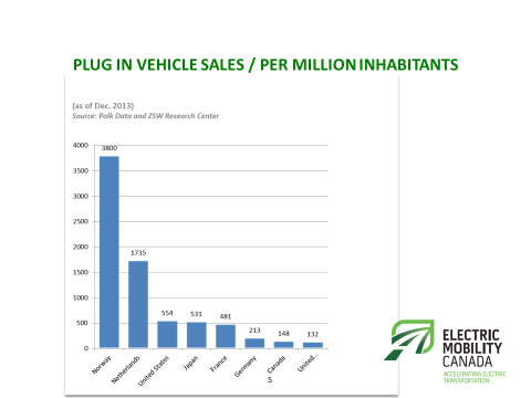 Plug-in vehicle sales per million inhabitants. Image courtesy Electric Mobility Canada.