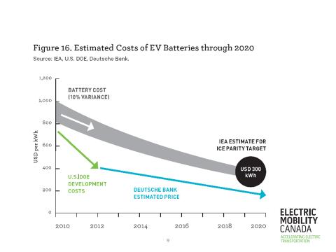 EV2014 cost of EV battery