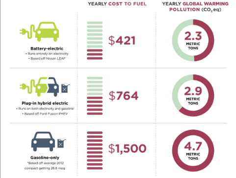 EV to gas cost comparison image via Union of Concerned Scientists