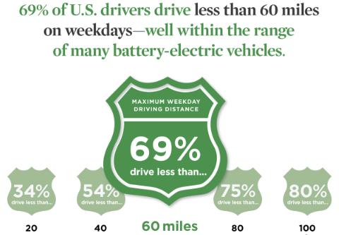US drivers EV range image via Union of Concerned Scientists
